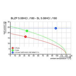 Weidmüller BLZP 5.08HC/22/180B SN OR BX